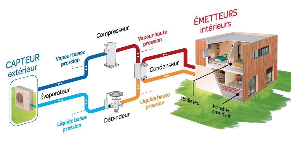 aérothermie pompe à chaleur